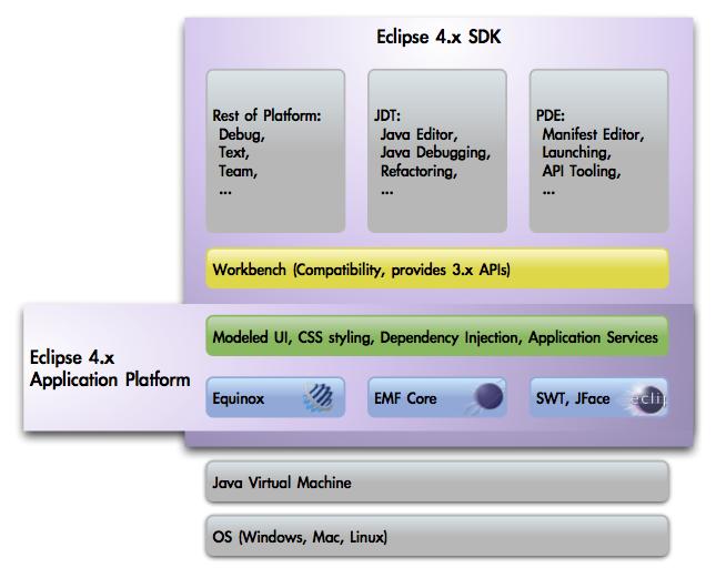 Arquitectura Del IDE Eclipse