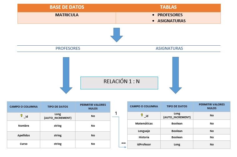 Estructura bbdd del ejemplo