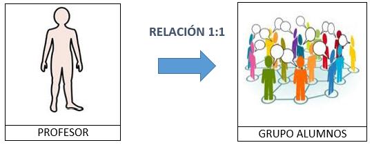 relacion 1 a 1 entre tablas Profesor-Grupo de alumnos