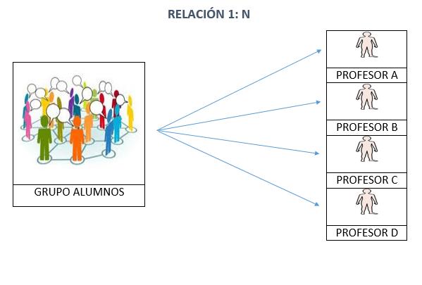 Relacion 1:n Entre Tablas Grupo De Alumnos Y Profesores