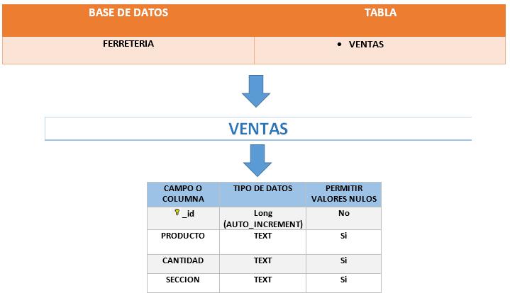 Base de datos y tabla ejemplo