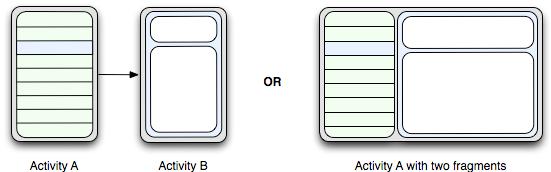 Combinación De 2 Activities En 1 Fragment