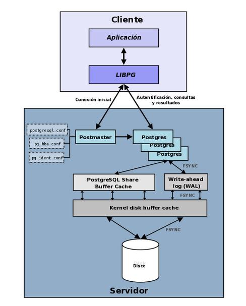 Esquema PostgreSQL