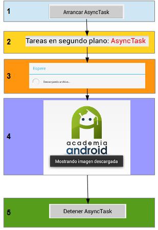 Esquema funcionamiento AsyncTask