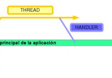 Thread Y Handler
