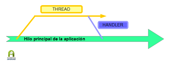 Thread Y Handler