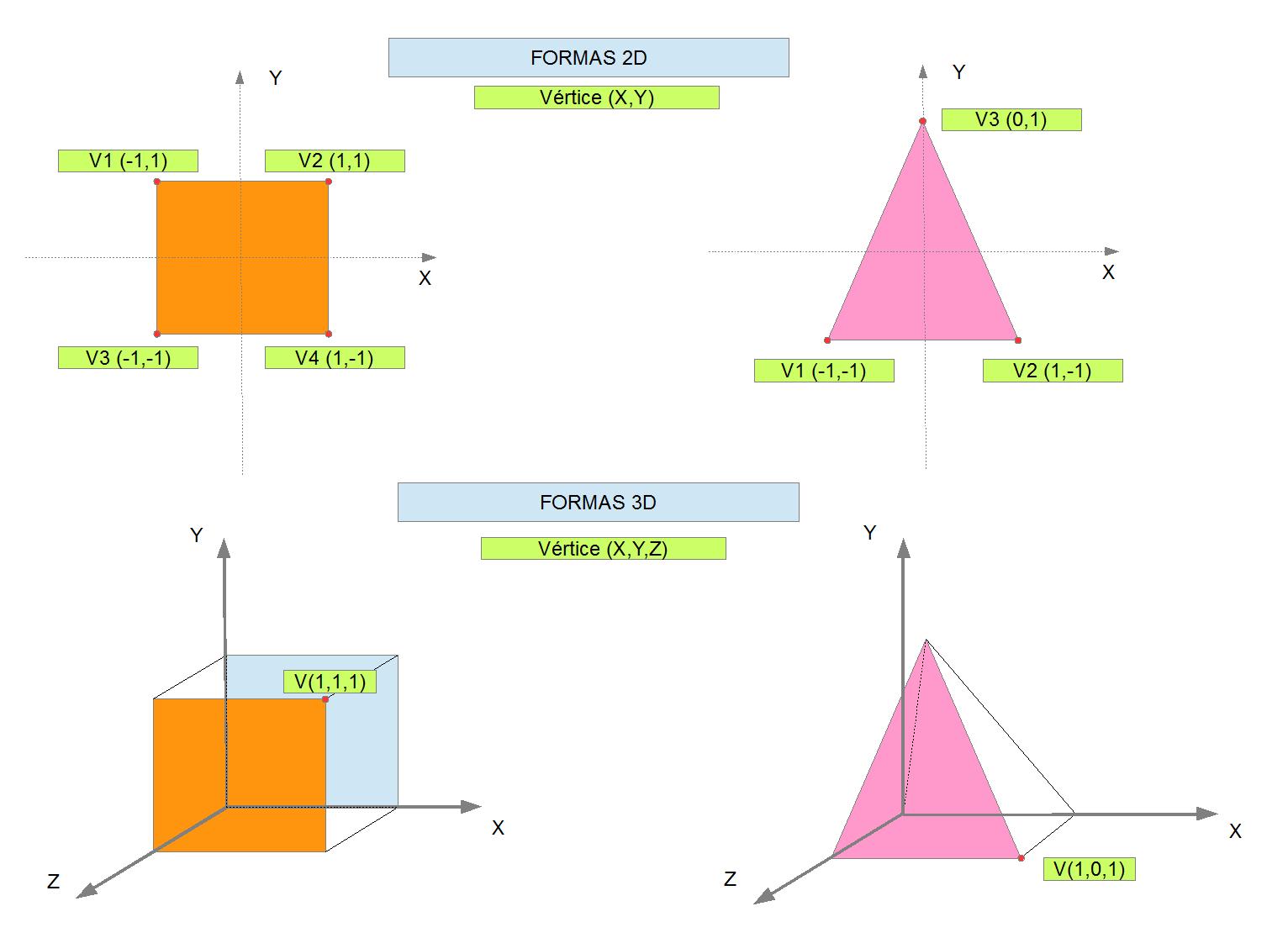 Coordenadas Formas 2D Y 3D