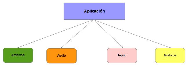 Componentes comunes app libgdx