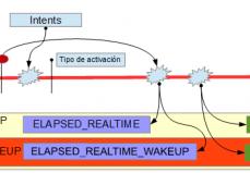 Diagrama Alarm Manager