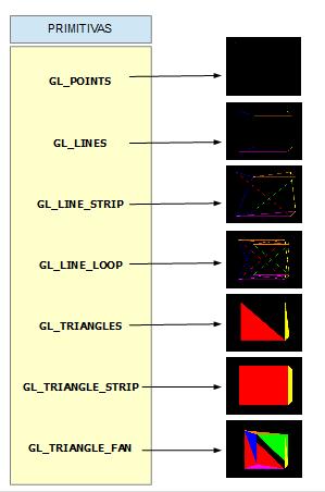 Resultados primitivas OpenGL para un cubo
