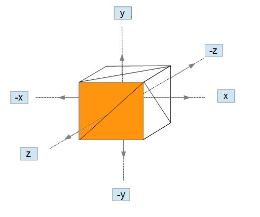 Vectores normales a caras de un cubo