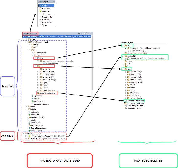 Comparativa de localización de los archivos más importantes de una aplicación, entre Android Studio y Eclipse
