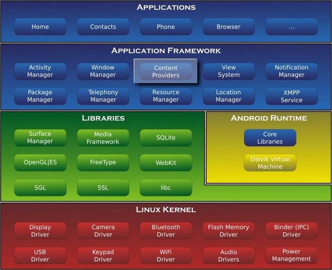 Estructura Sistema Android