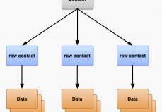 Estructura Contacts Provider
