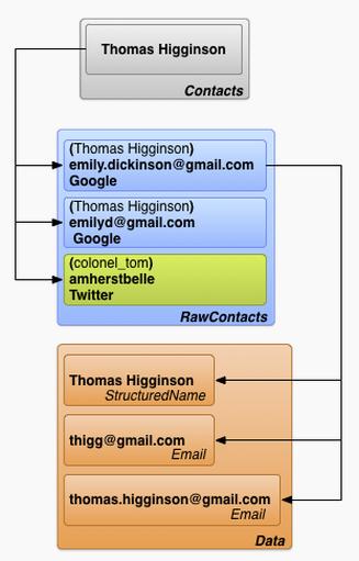 Relacion Tablas Contact Provider