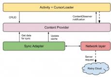 Diagrama Elementos-Sync Adapter