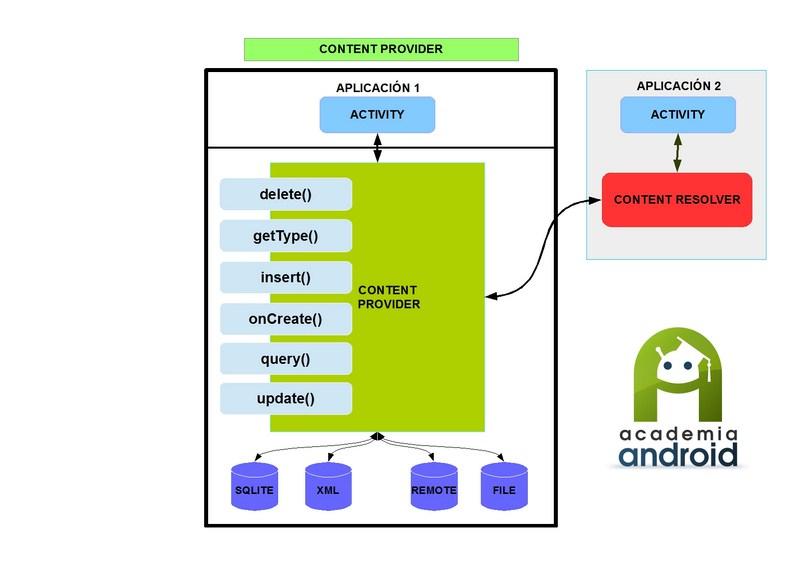 Diagrama Content Provider Personalizado