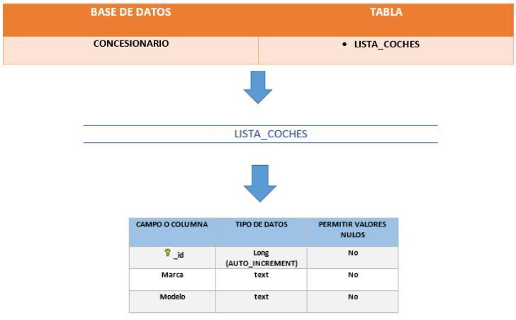 Estructura base de datos: tablas y campos