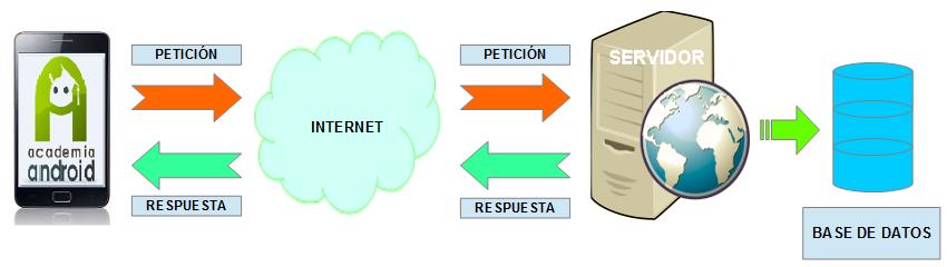 Conexion Servidor