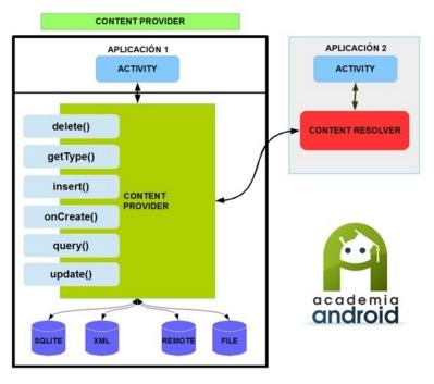 Diagrama Content Provider