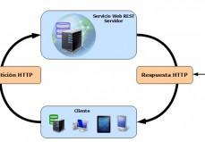 Servicio Web REST