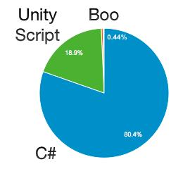 Porcentaje uso de lenguajes de programación en Unity