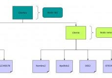 Arbol XML