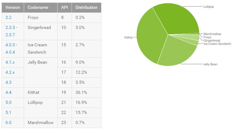 Estadística uso versiones Android (enero 2016)