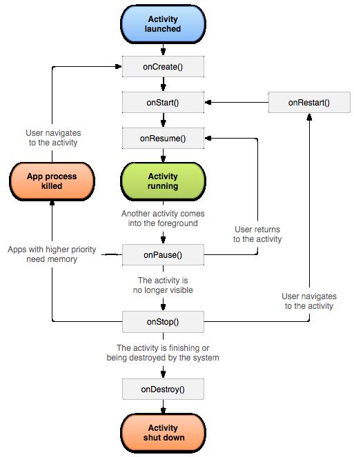 Ciclo de vida de una Activity en Android
