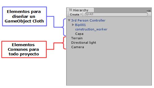 Estructura Proyecto Cloth